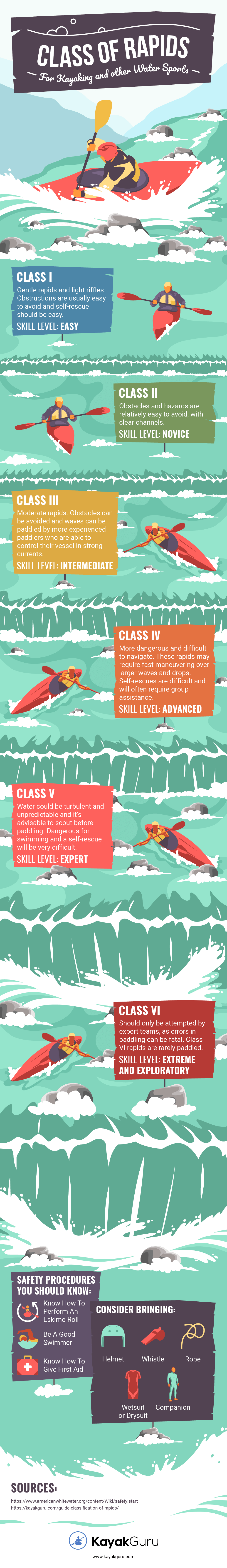 Guide To The Classification Of River Rapids | Kayaks, Rafting and Canoes