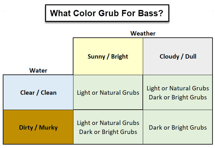 What color of grub lure for bass fishing chart